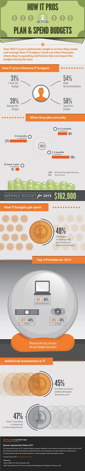 budget planing for small medium business