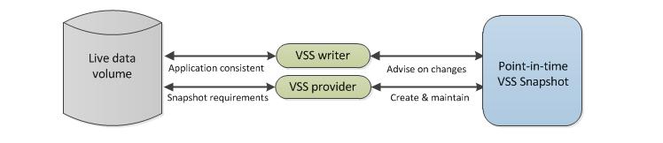 VSS process step 3
