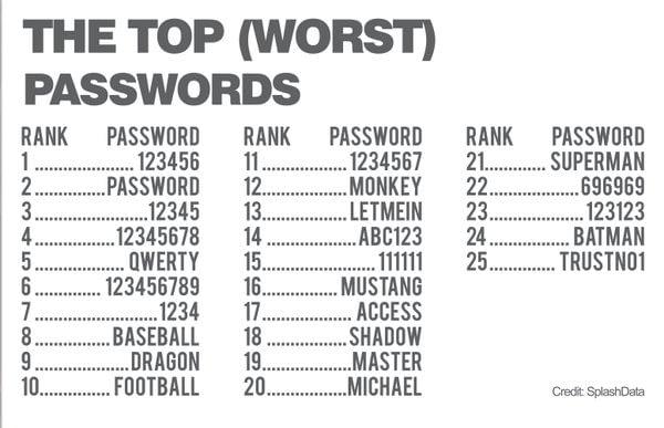 The worst passwords