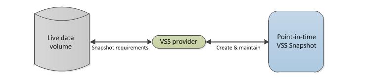 VSS process step 2
