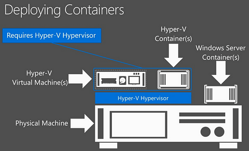 Windows Server 2016 Containers