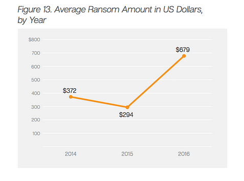 average ransomware ransom amount 2016