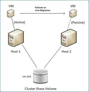 Hyper-V in a CSV environment