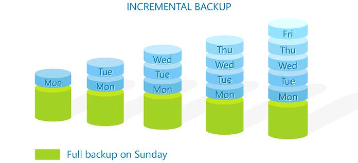 Incremental Backup Diagram