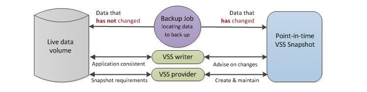 VSS process step 4