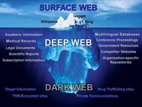 How the Dark Web works.