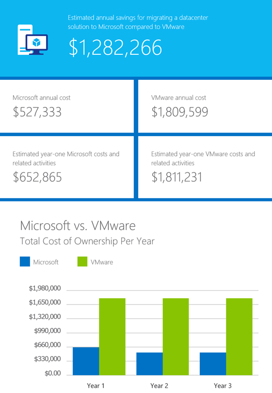 VMware to Hyper-V offer