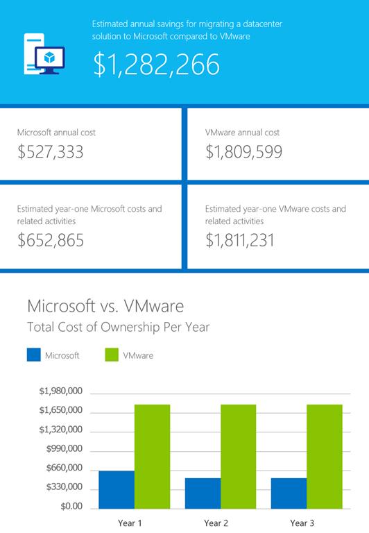 VMware to Hyper-V offer