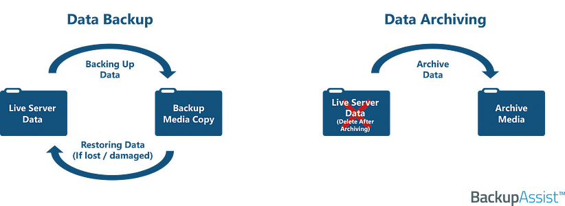 archiving vs backup