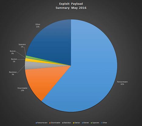 exploit ransomware payload stats