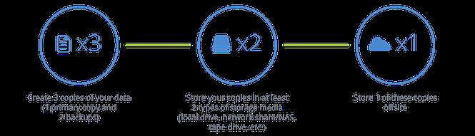 321-Backup-rule