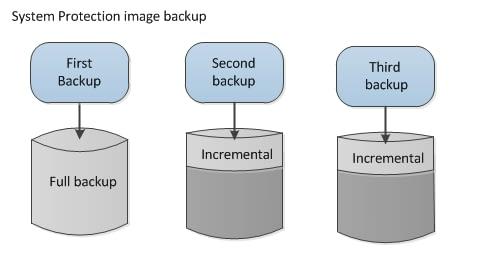 VSS diagrams