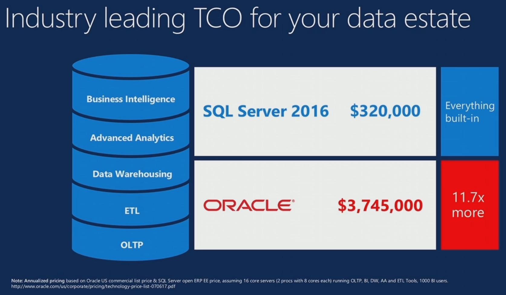 Microsoft-SQL-Server-2016-Oracle