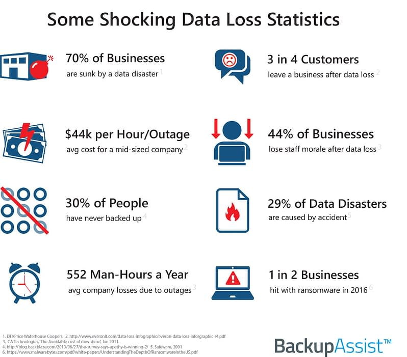 Data Loss Infographic2