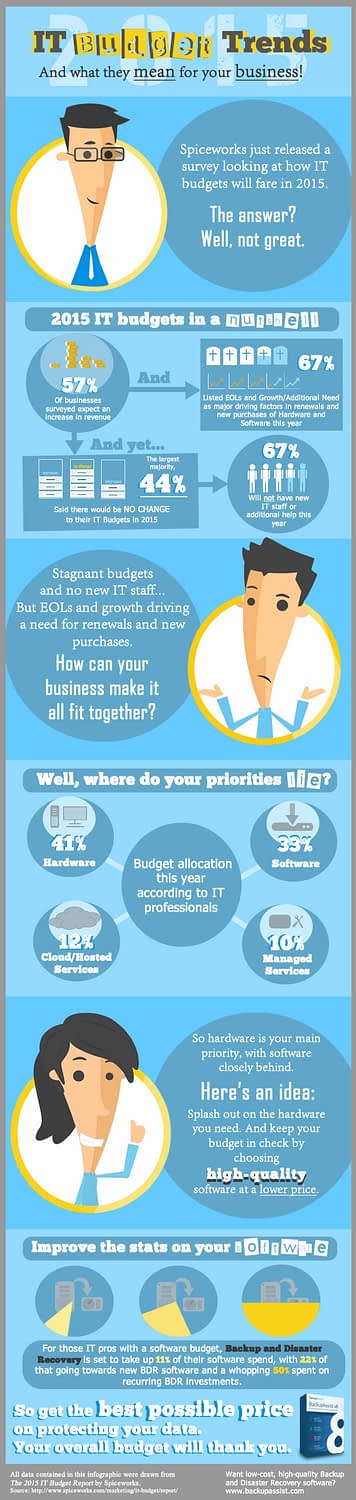 IT budget trends in 2015 - infographic