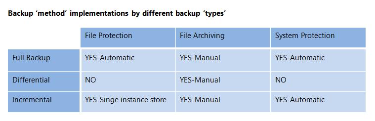 article_backupmethods