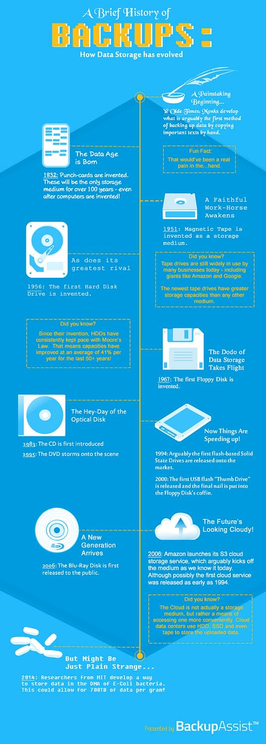 backup storage history infographic