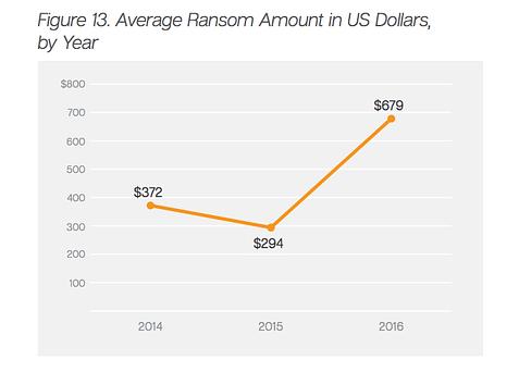 average ransomware ransom amount 2016