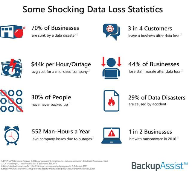 Data Loss Infographic2