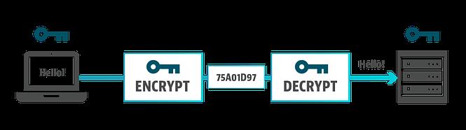 aes encryption method